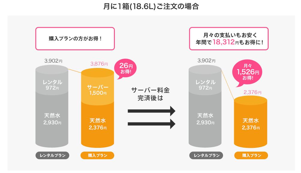 フレシャススラットのレンタルと購入料金比較